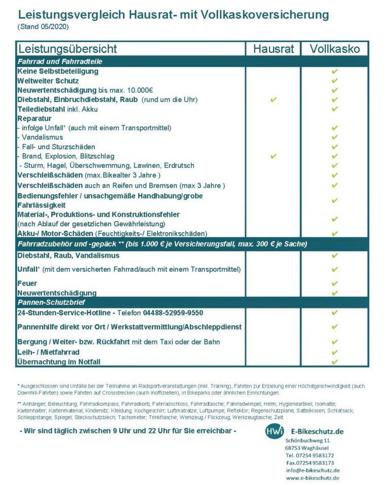 Leistungsvergleich Hausrat- mit Vollkaskoversicherung